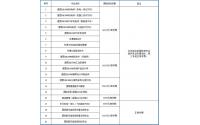 2020年东莞市技师学院招生计划表